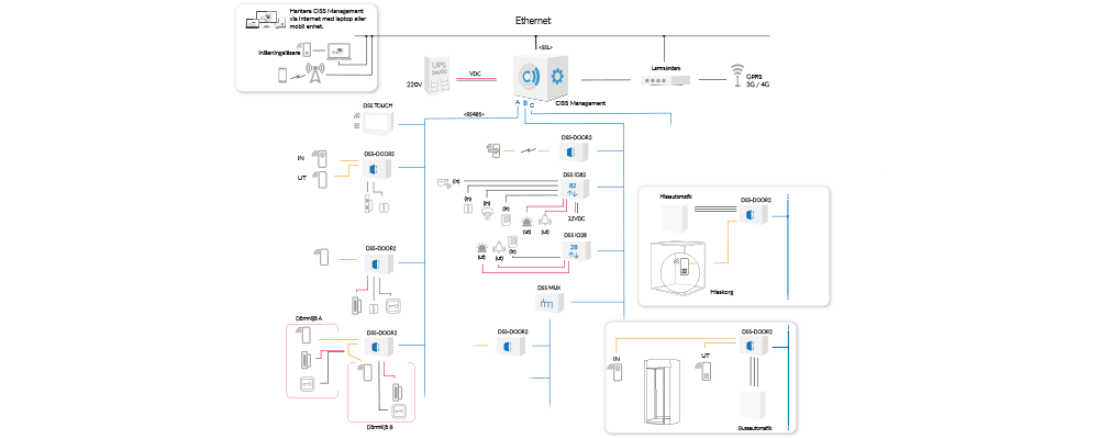 Flowchart CISS Areff Systems AB
